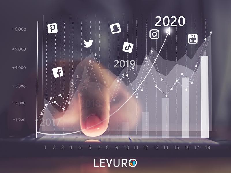 Grafik_Levuro